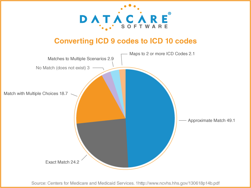 icd10mapping